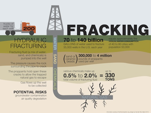 hydrofracking social context of business Standard business practice in the mining industry over the past nearly two  decades, the  efforts to promote social license in the oil and gas context most  of.