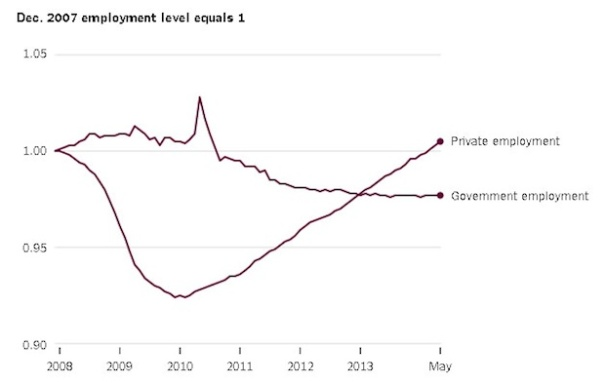 Government Jobs Decline
