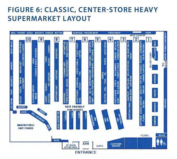 Sprouts And Grocery Disruption on Kroger Store Floor Plan