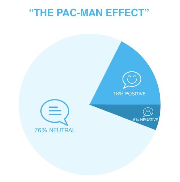 Pac Man Effect 620
