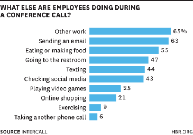 Employees During Conference Calls