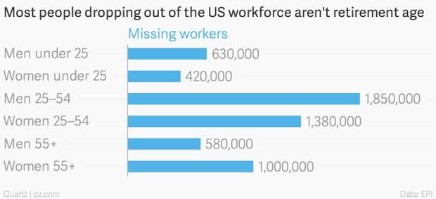 Where Did Jobs Go