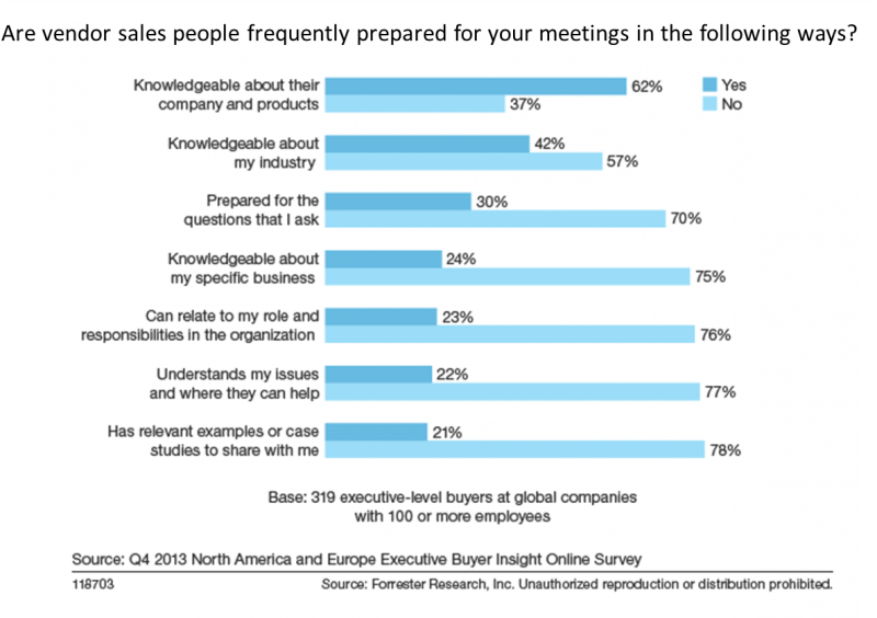 are_vendor_sales_people_frequently_prepared_for_your_meetings