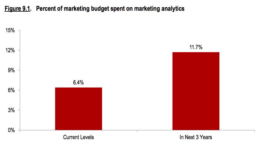 Marketing Analytics Spending