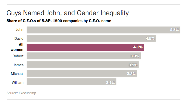 Glass Ceiling S&P 1500