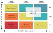 Potential vs. Performance