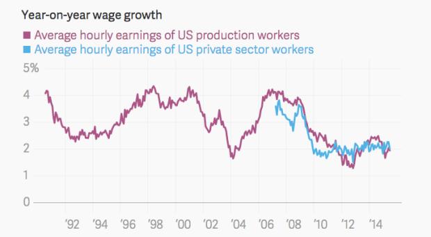 U.S. Wage Growth