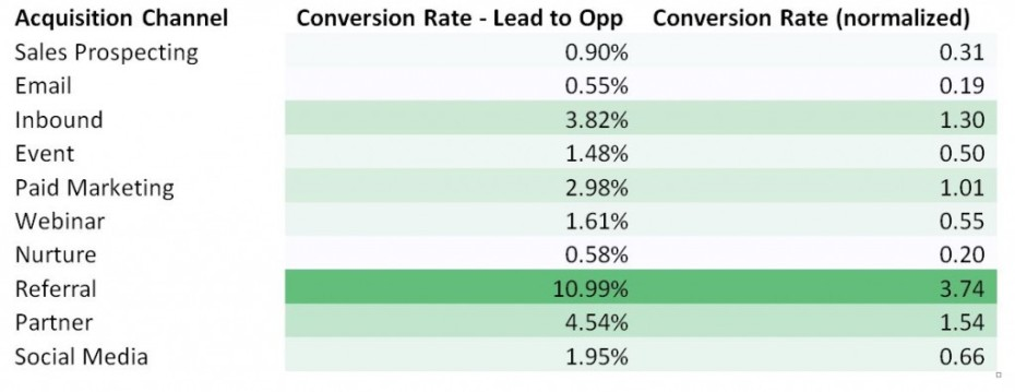 Conversion Rates For Lead Generation Referral Still Wins