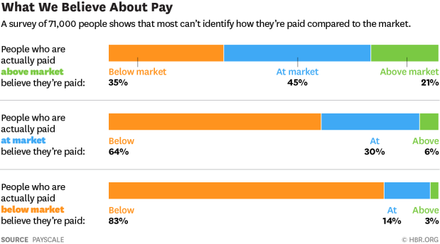 Most people think they're paid below market