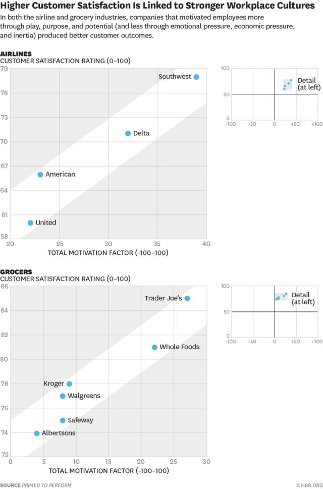 Total Motivation Score vs. Customer Satisfaction